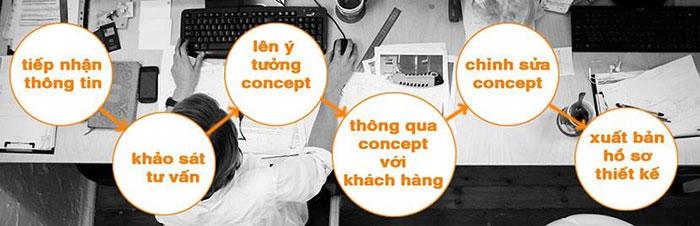 quy trình thiết kế nội thất của Nội Thất Mộc Xinh
